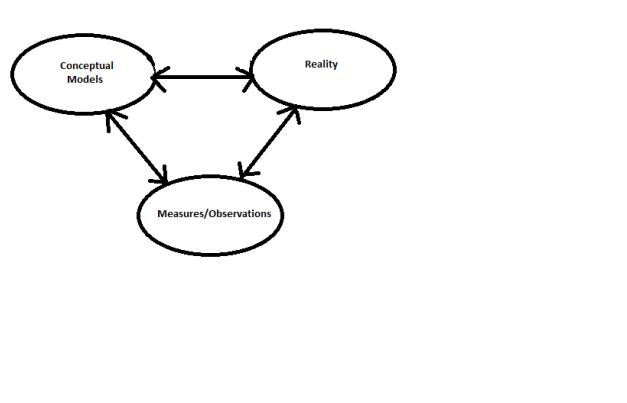 circular_reality_concept_measure